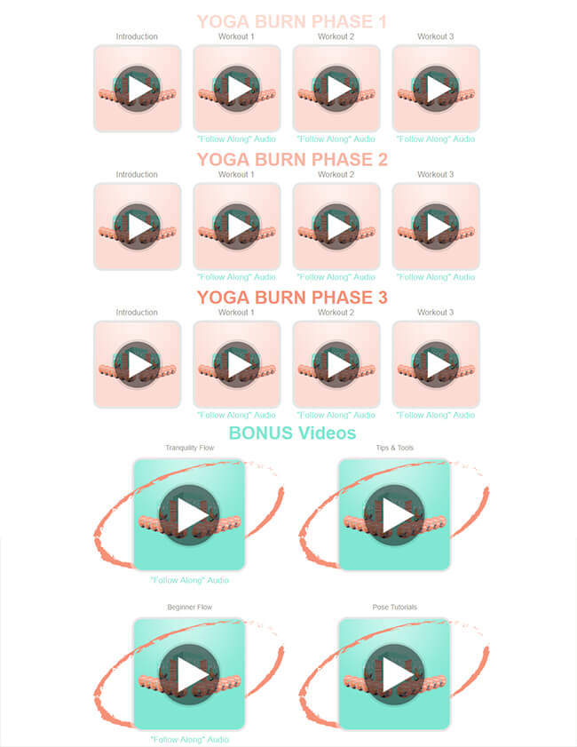 Yoga Burn System - 3 Phases - Table of Contents